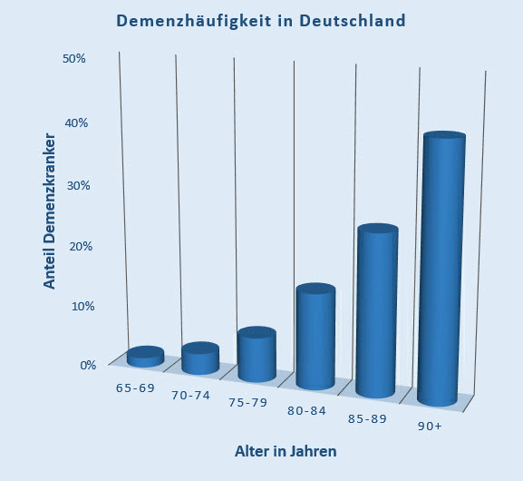 Demenzhäufigkeit in Deutschland